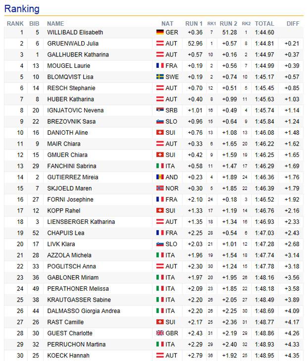 09-ec-slalom-damen-sestriere-2016-endstand