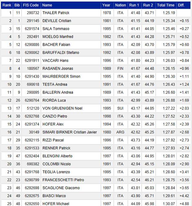 09-endergebnis-italien-meisterschaft-slalom-herren-2016