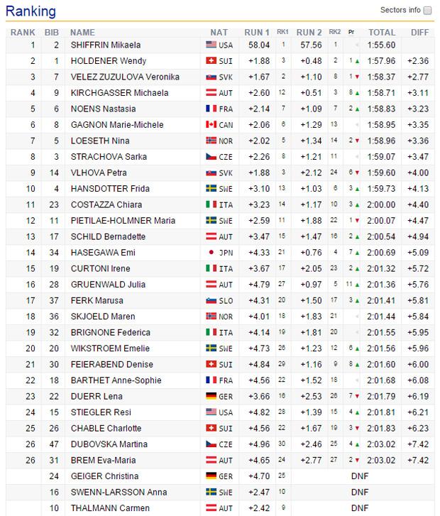 09-endstag-slalom-damen-jasna2016