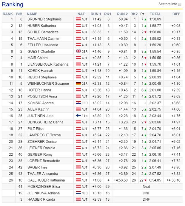 09-endstand-aut-meisterschaft-slalom-damen-2016