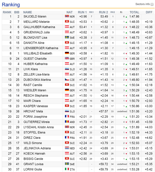 09-endstand-ec-damen-slalom-lamolina2016