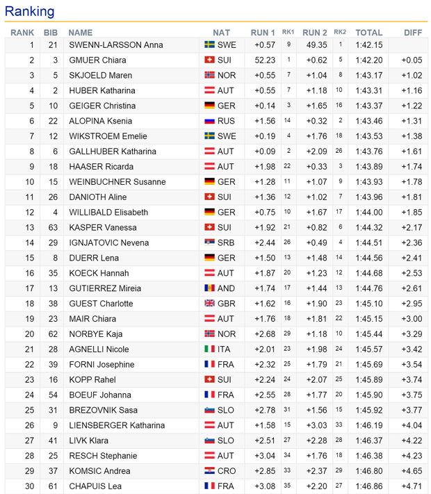 09-endstand-ec-slalom2-damen-pamporovo-2016