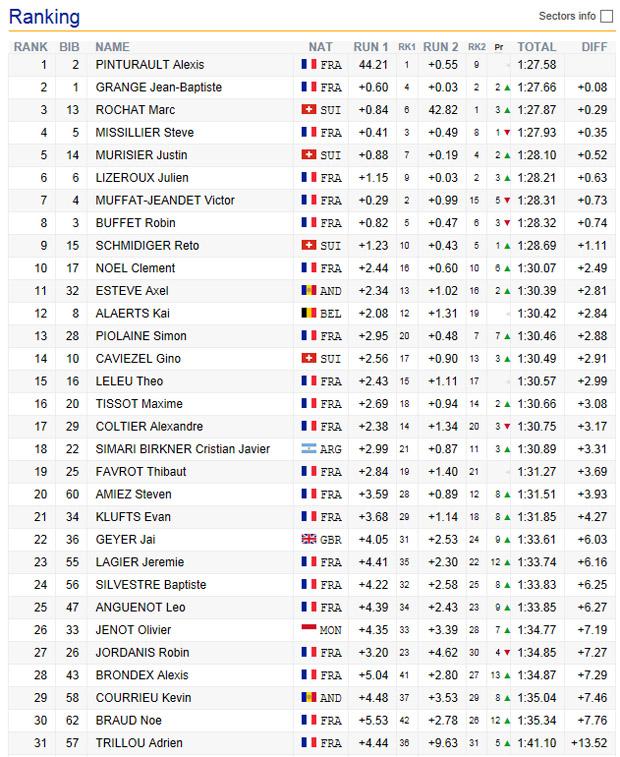 09-endstand-frankreich-meisterschaft-herren-slalom-2016