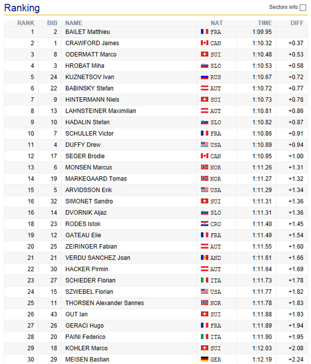 09-endstand-junioren-wm-herren-super-g-2016-sotschi
