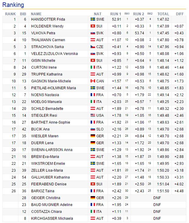 09-endstand-slalom-damen-lienz-2015