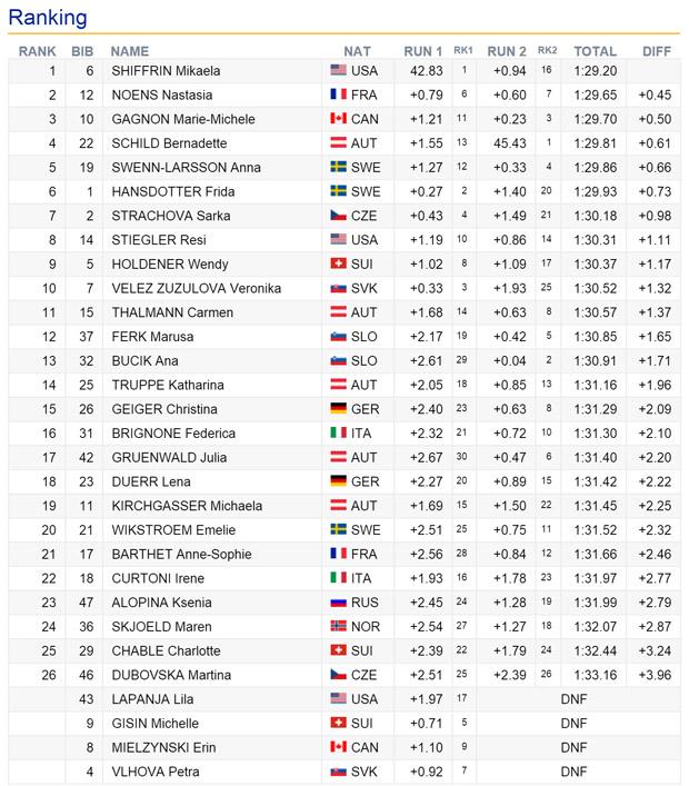 09-enstand-slalom-damen-crans-montana2016