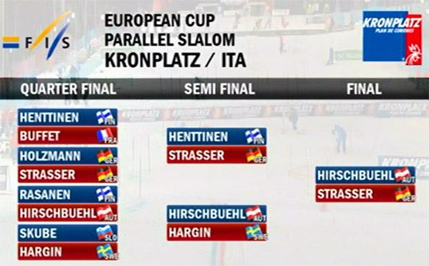 09-europacup-kronplatz2015-tabelle