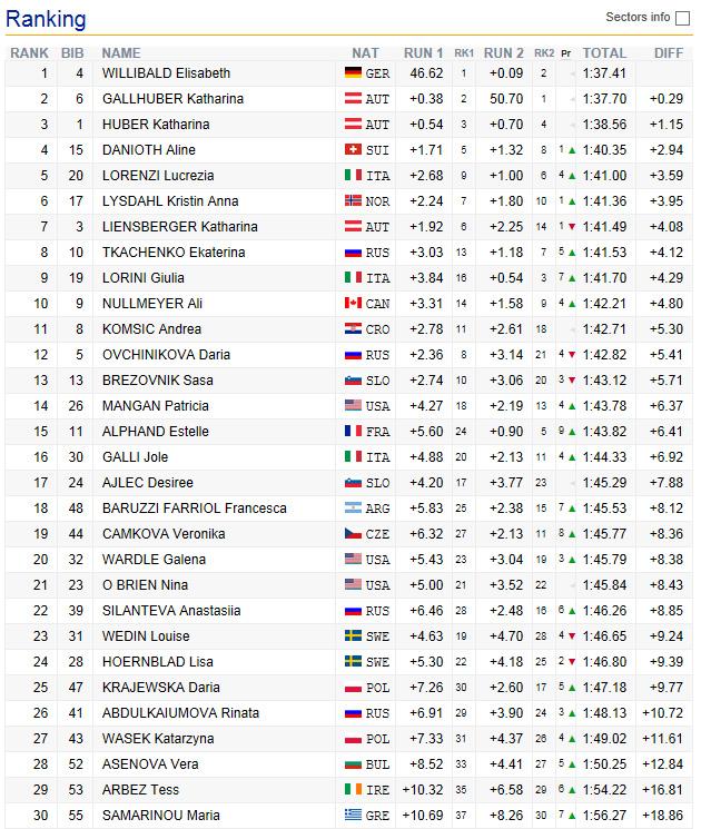 09-juniorenwm-2016-slalom-damen-endstand
