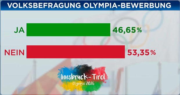 Tiroler lehnen Olympiabewerbung 2026 knapp ab