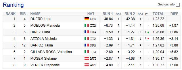 09-zollmeisterschaften-damen-2016-slalom