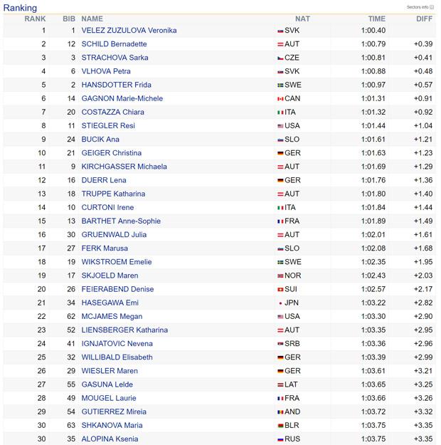 09-zwischenstand-002-slalom-damen-zagreb-2017