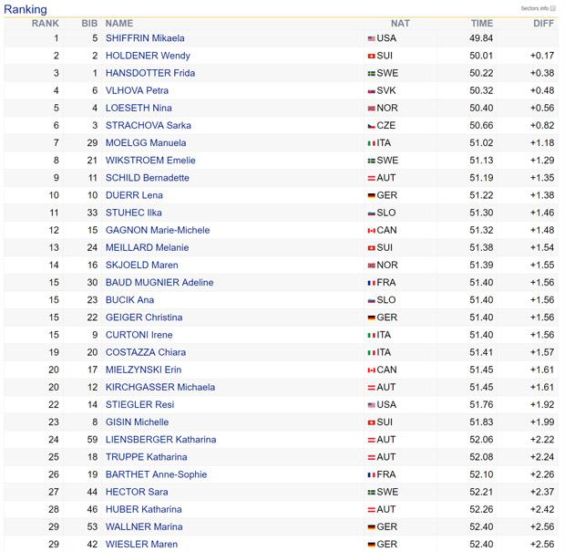09-zwischenstand-2-slalom-damen-maribor-2017