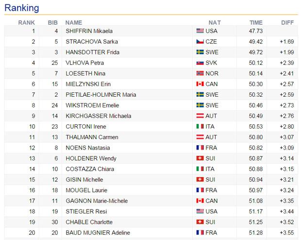 09-zwischenstand-slalom-aspen-sonntag-damen
