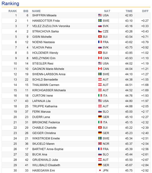 09-zwischenstand-slalom-crans-montana-damen-2016
