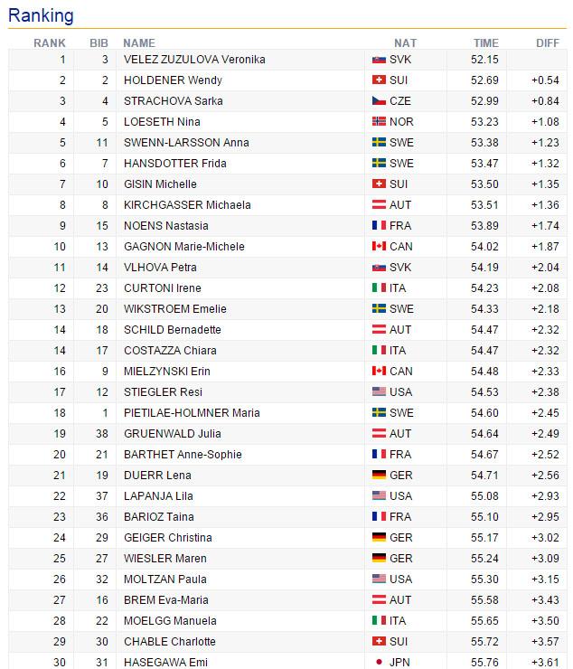 09-zwischenstand-slalom-damen-flachau1-2016