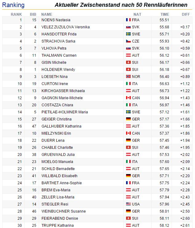 09-zwischenstand-slalom-damen-flachau2-2016