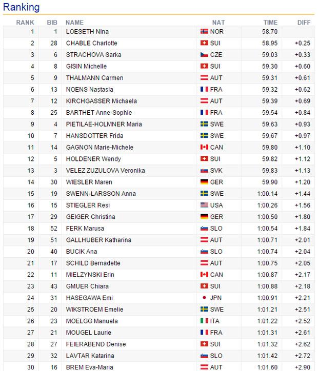 09-zwischenstand-slalom-damen-santacaterina-2015