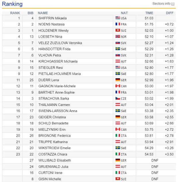09-zwischenstand-slalom-damen-stmoritz-2016