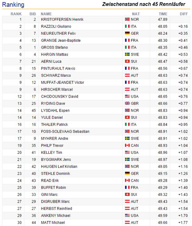 09-zwischenstand-slalom-wengen2016-herren-001