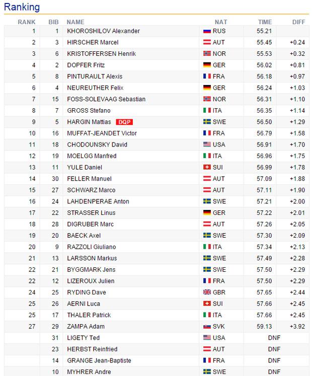 09-zwischenstand-slalom-wengen2016