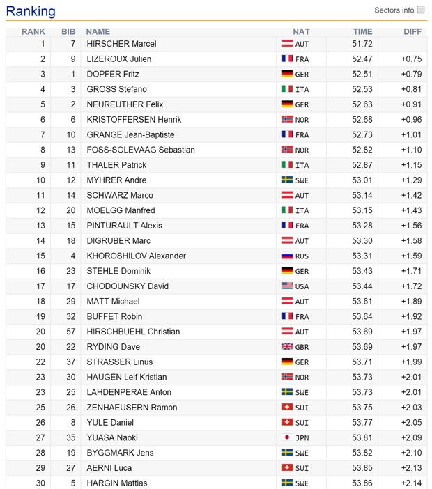 09-zwischenstand2-Slalom-kranjska-gora-Sonntag-2016