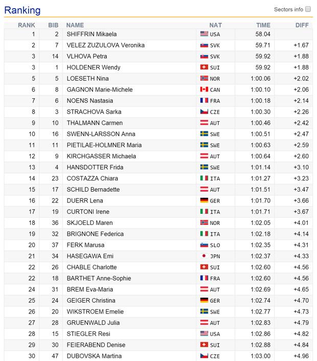 09-zwischenstand2-slalom-damen-jasna2016
