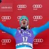 Hirscher gewinnt Slalom nach rasanter Aufholjagd, Neureuther Fünfter